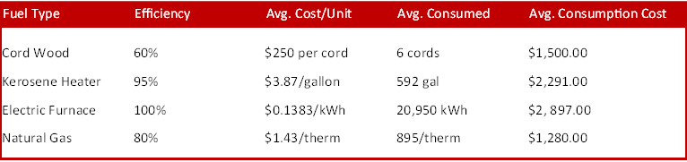 February 2012 average annual fuel costs to heat home